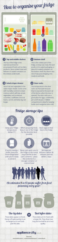 How to Organise Your Fridge  | From Appliance Blog